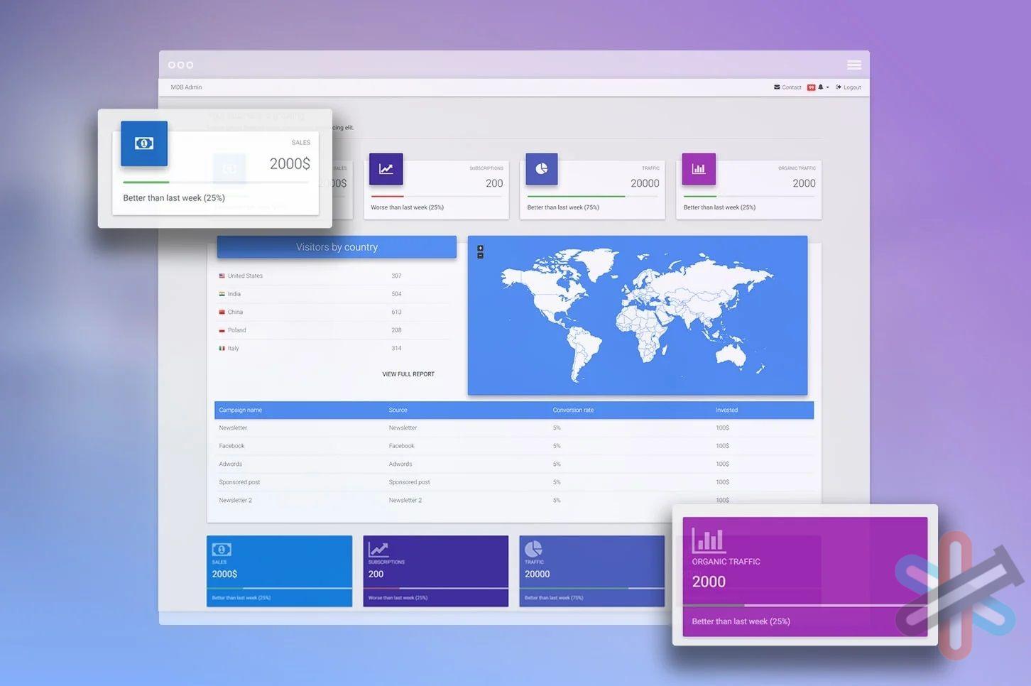 دانلود MDBootstrap 5 Pro v2.0.0 | متریال دیزاین برای بوت استرپ ۵