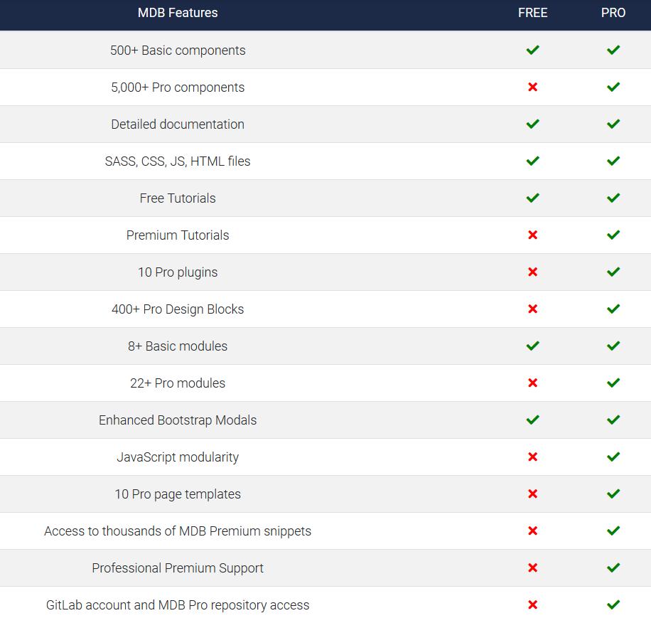دانلود MDBootstrap 5 Pro v2.0.0 | متریال دیزاین برای بوت استرپ 5 2