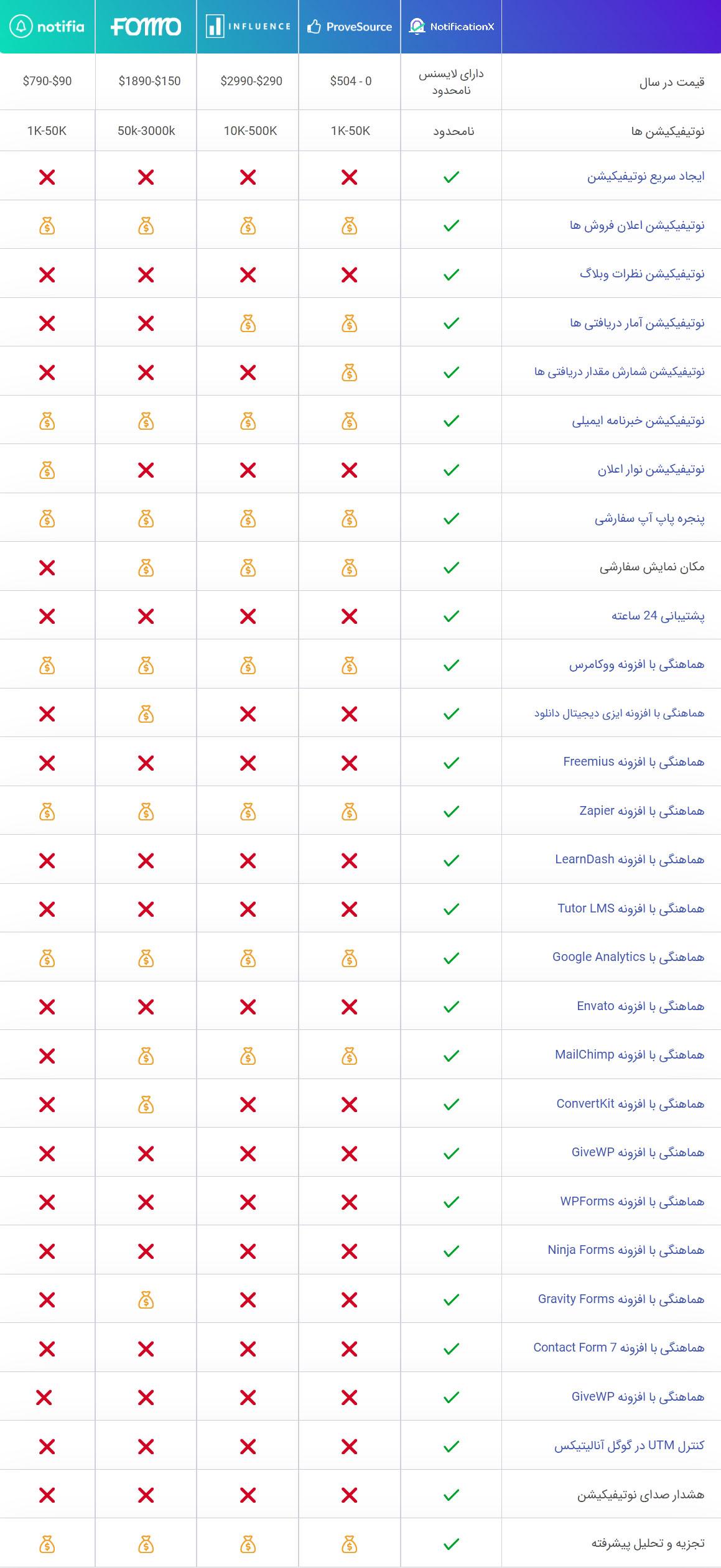 افزونه NotificationX Pro | بهترین افزونه بازاریابی وردپرس 8